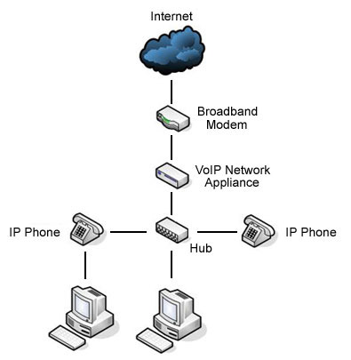 CityVoIP is a full service Telecom and IP Phone Company.